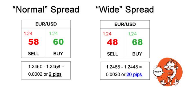 Spread forex là gì