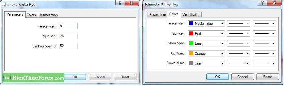 may-ichimoku-la-gi-cach-su-dung-may-ichimoku-toan-tap-nang-cao-2