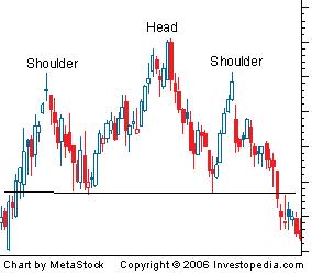 Mô hình Vai Đầu Vai – Head And Shoulders