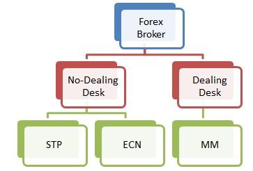 broker-la-gi-cac-tieu-chi-lua-chon-forex-broker-uy-tin-nhat-2