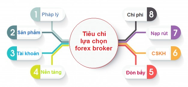 broker-la-gi-cac-tieu-chi-lua-chon-forex-broker-uy-tin-nhat-3