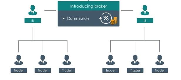 introducing-broker-la-gi-the-nao-la-ib-forex-2