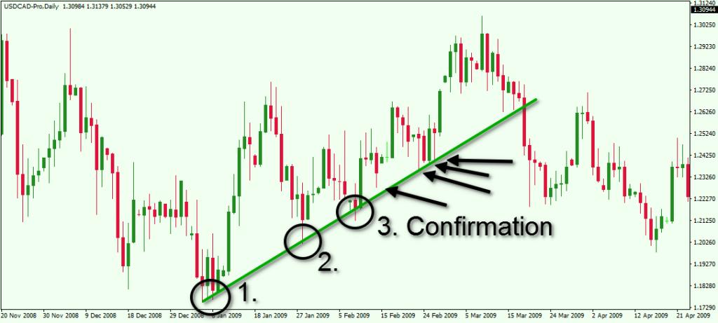 Cách vẽ Trendline (đường xu hướng) chính xác nhất