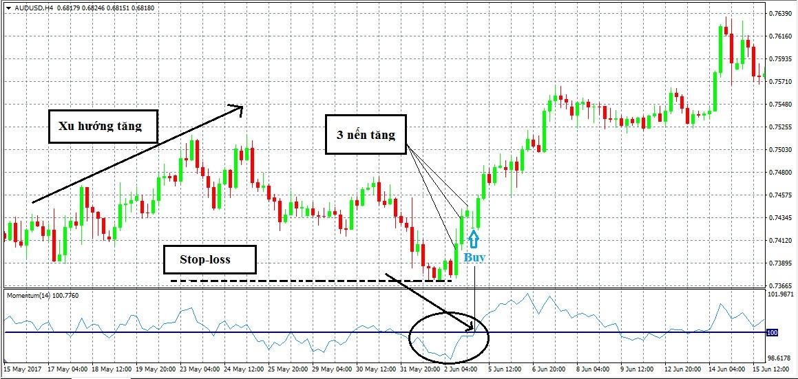 momentum-la-gi-cach-su-dung-momentum-trong-trading-3
