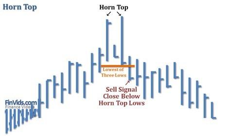 Mô hình giá Horn Top / Bottom