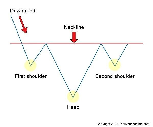 Mô hình Vai Đầu Vai Ngược – Inverse Head And Shoulders