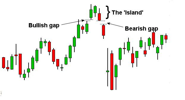 Mô hình giá Island Reversals