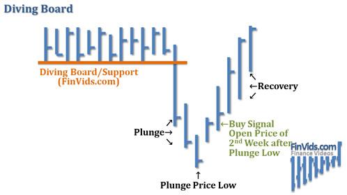 Mô hình giá Diving Board – Cầu nhảy